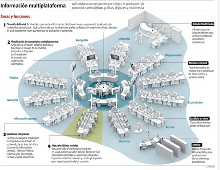 Proyecto de integración en La Nación (Argentina).